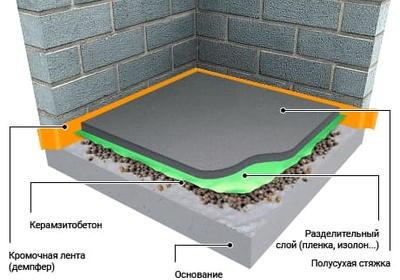 стяжка пола с керамзитобетоном технология