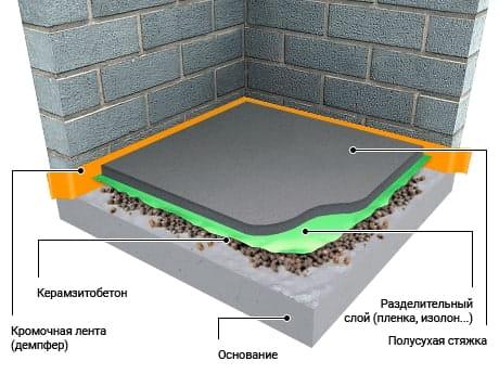 Керамзитобетон стяжка расценка купить бетон кисловодск
